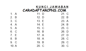 Jadwal Lokasi Ujian SKD CPNS 2018 Provinsi Maluku