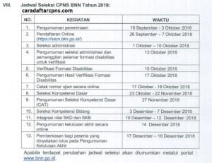 Jadwal dan Lokasi Tes SKD SKB CPNS BNN 2018