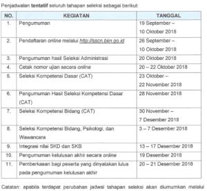Jadwal dan Lokasi Tes SKD SKB CPNS ANRI 2018