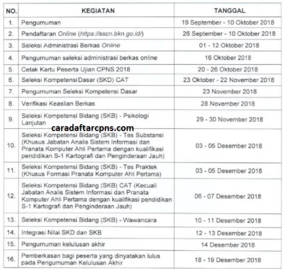 jadwal penerimaan cpns 2018 lengkap