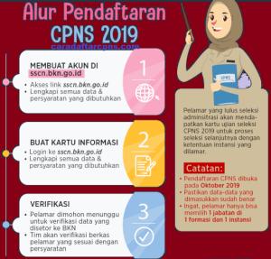Pendaftaran CPNS P3K 2019