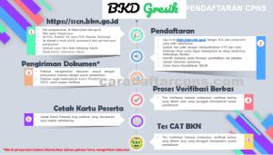 Pengumuman Hasil SKB CPNS Kabupaten Gresik Formasi 2019