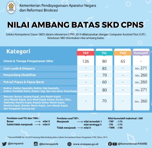Nilai ambang batas SKD CPNS 2019 2020
