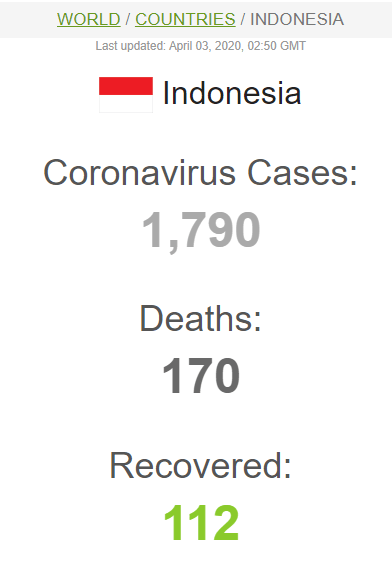 Update Virus Corona Indonesia