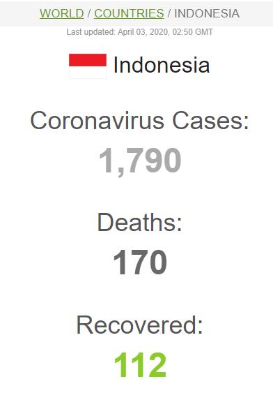Update Virus Corona Indonesia