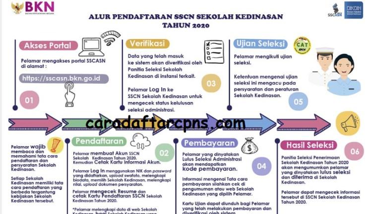 Jadwal Syarat dan Alur Pendaftaran Sekolah Kedinasan 2020