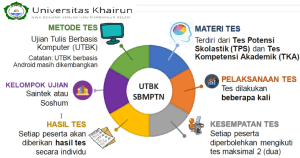 Pengumuman SNMPTN UTBK SBMPTN Unkhair 2021