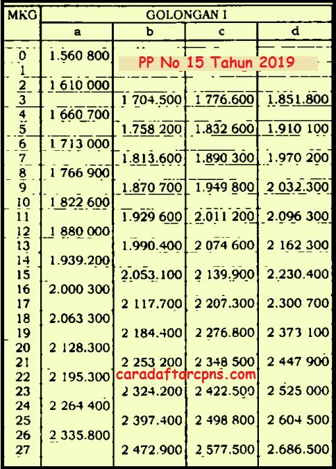 Formasi CPNS 2021 Lulusan D3 S1