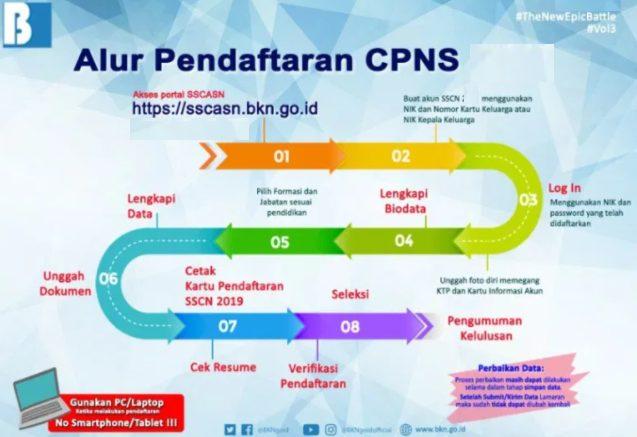 Cara Pendaftaran CPNS 2021