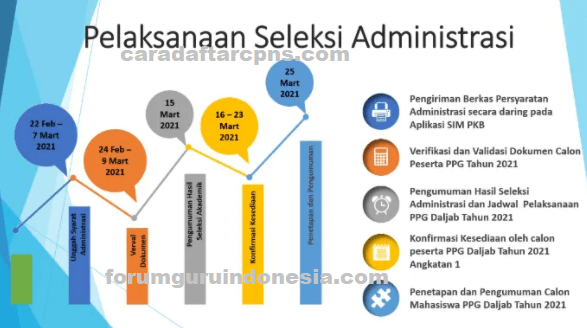Jadwal dan Syarat Seleksi Administratif PPG Dalam Jabatan Tahun 2021