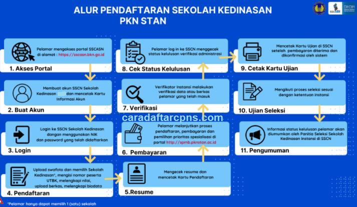 jadwal dan syarat pendaftaran sekolah kedinasan