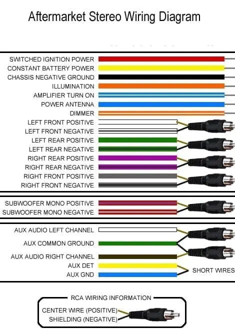 aftermarket radio wiring diagram ford focus motor mounts car stereo wire colors caraudionow color for and head unit