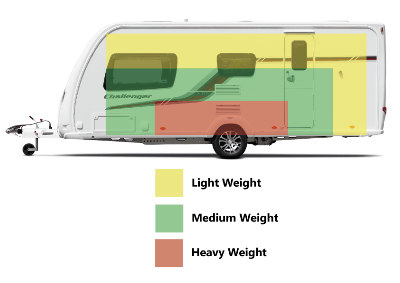 How to load your caravan properly