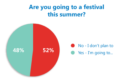 Festival poll results revealed