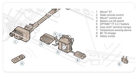 Truma Motor Mover