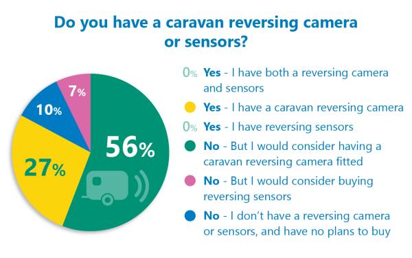 caravan reversing camera aid poll results