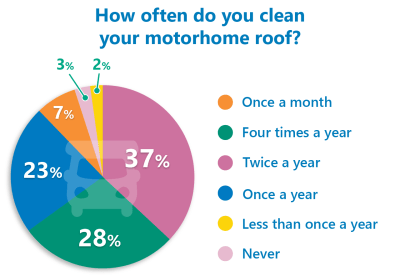 Motorhome roof cleaning poll
