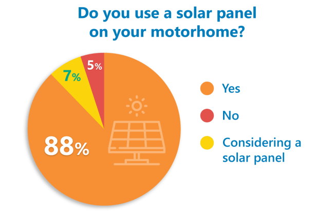 motorhome solar panel poll