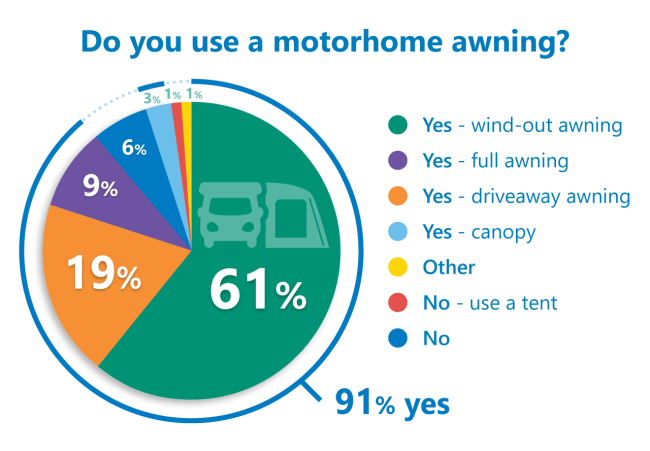 motorhome awning poll results