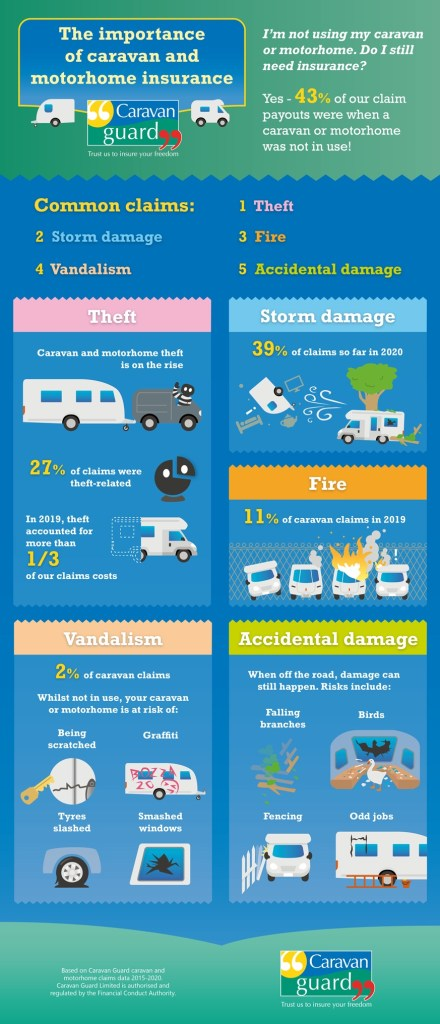 importance of insuring your caravan and motorhome even when not in use