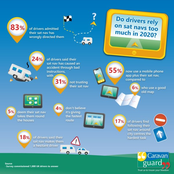 Do drivers use their sat navs too much in 2020