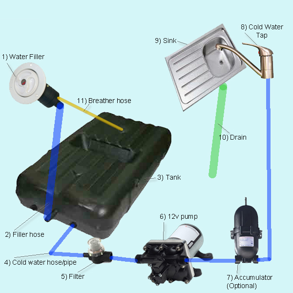 Plumbing Diagram For Camper Van