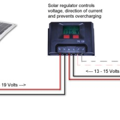 Australian Caravan Wiring Diagram Taotao 50cc Scooter Camper Solar Panel Jh Davidforlife De Caravansplus Complete Guide To Installing Panels Rh Com Au