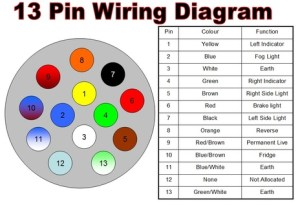 Swap 2 X 7 Pin Plugs For 13 Pin Plug  DIY additions and