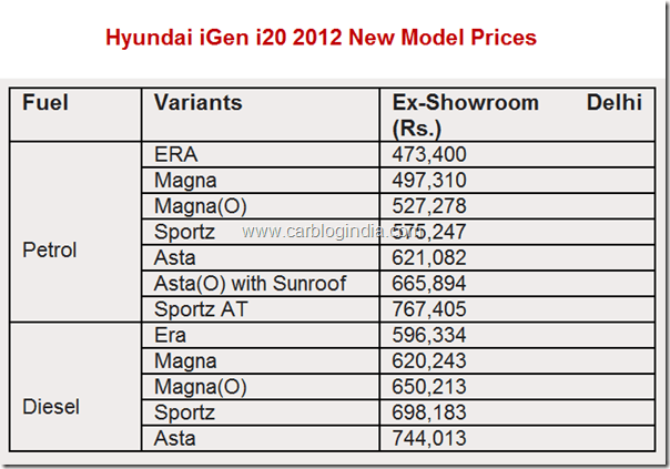 Hyundai iGen i20 New Model Prices In India