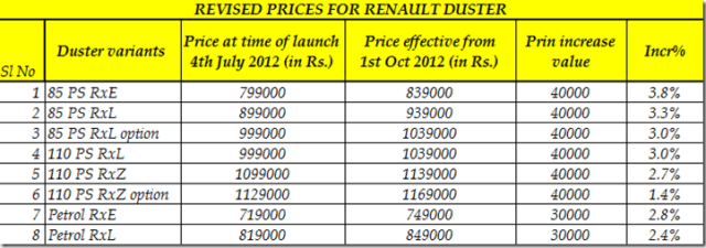 Renault Duster Prices Changed