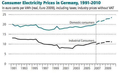 German rising bills