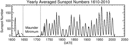https://i0.wp.com/www.carbonbrief.org/media/242965/sunspot_activity_500x180.jpg