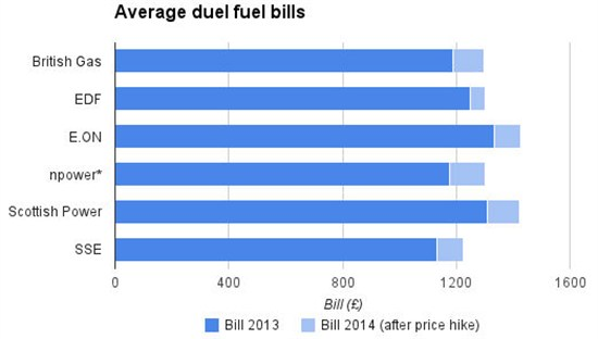 Energy company price hikes  the data  Carbon Brief