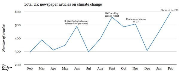 Analysis: UK newspaper coverage of climate change hits 12