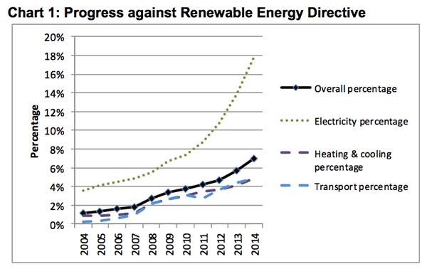 Renewable -energy -directive