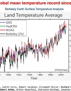 Berkeley also new earth surface temperature project graphs emerge as rh carbonbrief