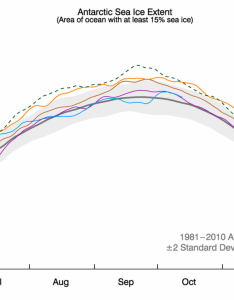 Chart showing antarctic sea ice extent as of october along with daily also five charts that show how arctic and is faring in rh carbonbrief