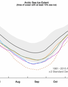 Chart showing arctic sea ice extent as of october along with daily also five charts that show how and antarctic is faring in rh carbonbrief