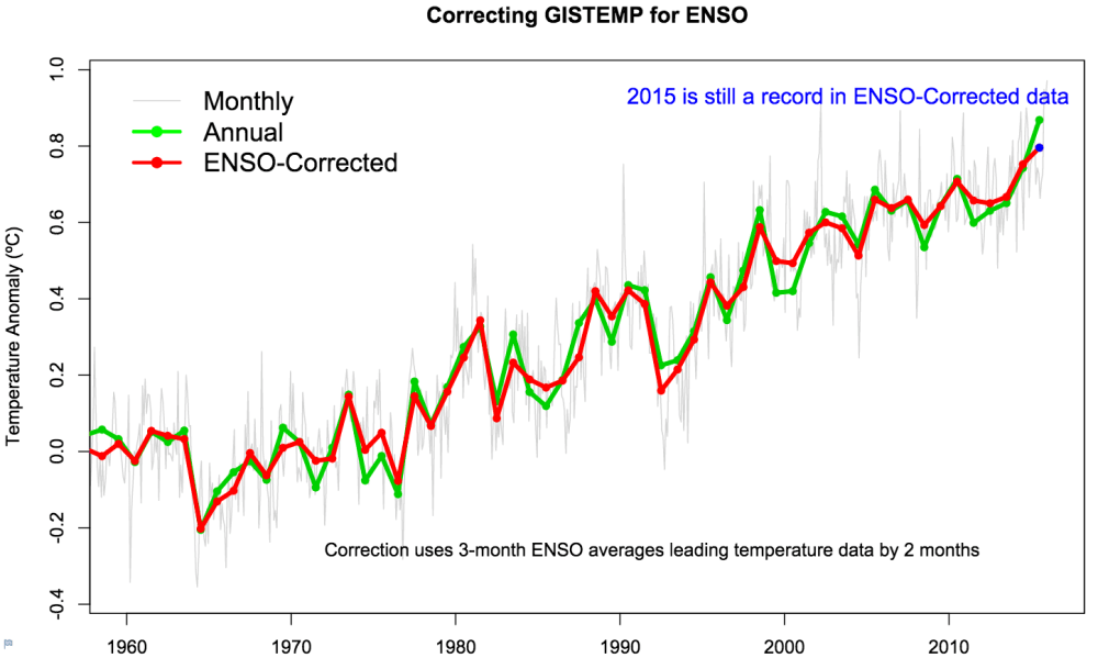 medium resolution of comparison of annual mean temperature in the nasa record with and without el ni o