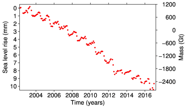 GRACE data showing ice mass changes of the Greenland ice sheet (right-hand axis), and its contribution to sea level rise (left-hand), from 2002 to January 2017. Credit: Polar Portal