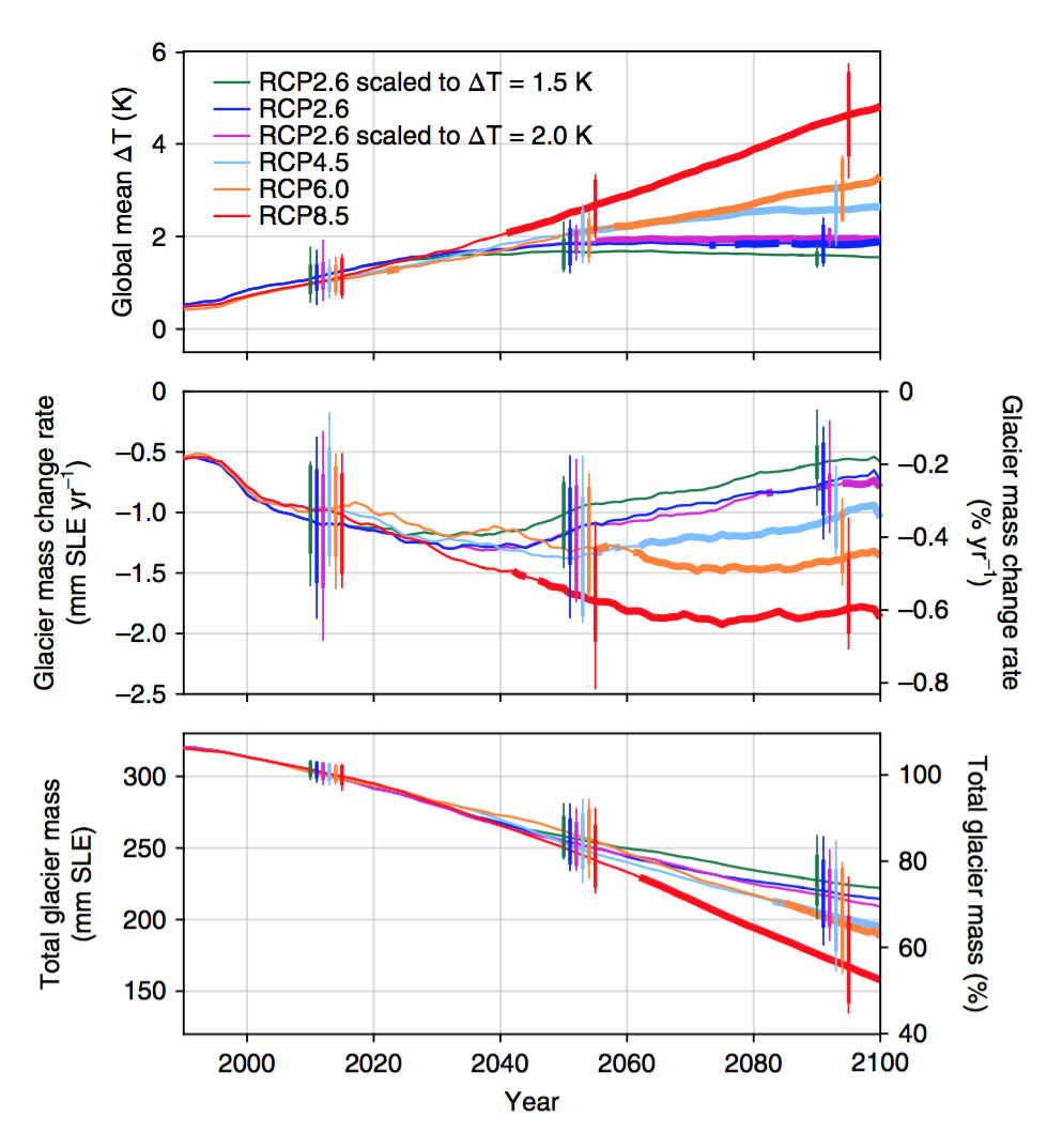 hight resolution of projections of global glacier mass change