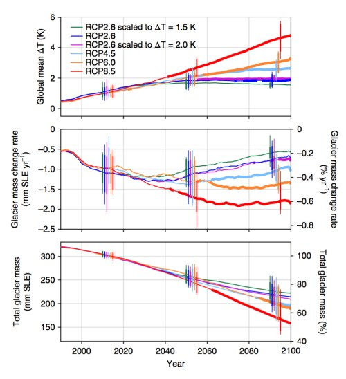 small resolution of projections of global glacier mass change