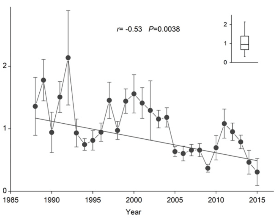 Graph showing Global decline in methane uptake in mg per metre per day from 1988-2015, according to an analysis of 317 published articles