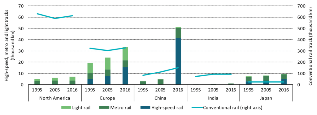 Track length by region from 1995-2016 for light rail (light green), metro rail (dark green), high-speed rail (dark blue) and conventional rail (light blue line). Note that conventional rail includes infrastructure used both by conventional passenger and freight rail.