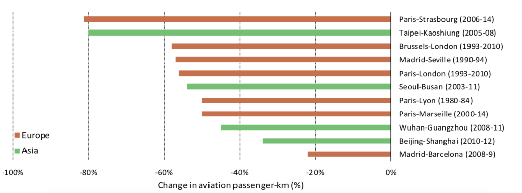Average change in passenger activity on selected air routes after high-speed rail implementation. Source: IEA 2019.