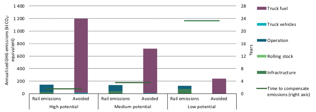 Annual life-cycle total GHG emissions, emissions savings and time needed to compensate upfront emissions from the building of a new freight train line in high, medium and low potential cases. Source: IEA 2019.