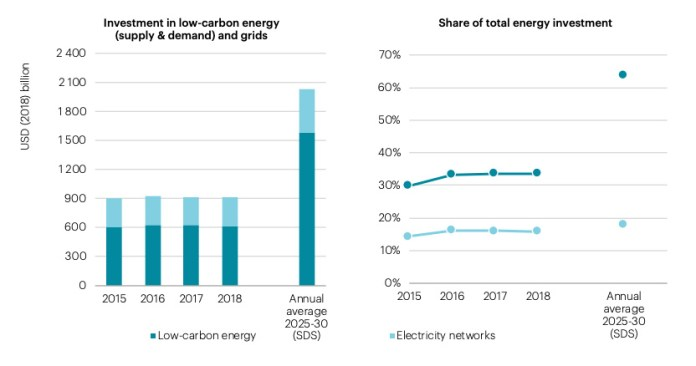 Global investment in low-carbon energy and electricity networks needs to rise significantly if the world is to meet the IEA's sustainability benchmark, known as the Sustainable Development Scenario. In this chart, low-carbon energy investment includes energy efficiency, renewable power, renewables for transport and heat, nuclear, battery storage and carbon capture utilisation and storage. Source: IEA.