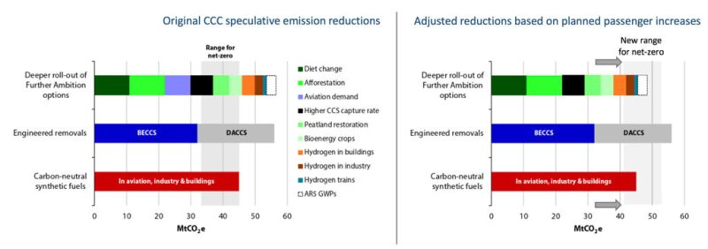 """The left-hand chart is taken from the CCC net-zero report. Shaded area reflects range for additional speculative emissions reductions required to get to net-zero emissions in 2050 (i.e. 33-45MtCO 2 e). CCS is carbon-capture and storage, BECCS is bioenergy with CCS, DACCS is direct air capture of CO2 with CCS. On the right, the CCC figure has been adjusted to reflect the findings of this article. First, arrows show the potential 8MtCO2e extra reduction required if airports expand as planned, thereby increasing the range to 41-53MtCO2e to reach the net-zero target. Second, the """"aviation demand"""" speculative option has been removed as this required roughly no growth in demand above current levels."""