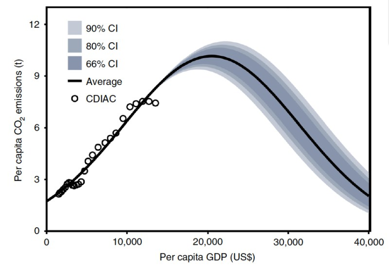 Relationship between annual per capita GDP and CO2 emissions for China, with confidence intervals (CIs) for all Chinese cities reaching a peak. Values for China overall are based on data from the Carbon Dioxide Information Analysis Center (CDIAC), counting emissions from fossil-fuel use and the cement production process. Source: Wang et al. (2019)