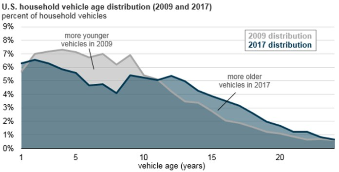 """Stacked area chart showing US household vehicle age distribution for both 2009 and 2017. Figure from the EIA's """"Today in Energy""""."""